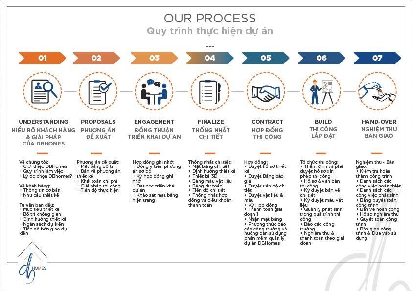 quy trình thiết kế thi công nội thất hcm
